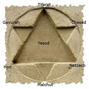 Kabbalah Numbers and their mysteries