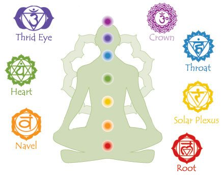 Numbers and Chakras