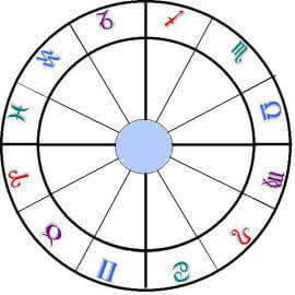 Astrology Birth Charts
