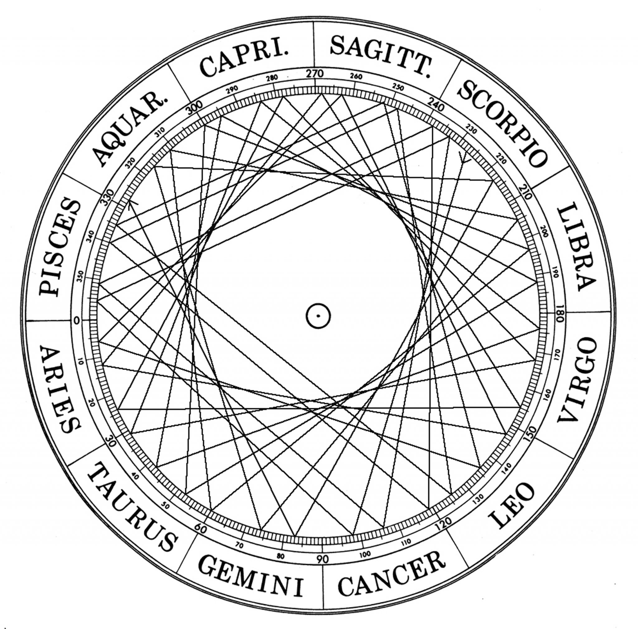 Esoteric astrology reveal secrets of your soul astronlogia esoteric astrology nvjuhfo Image collections