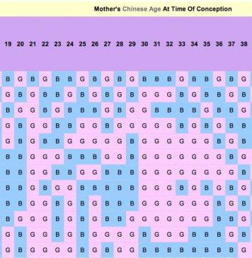 Chinese Birth Chart