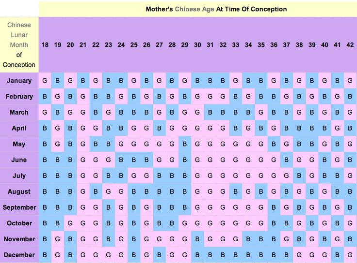 Chinese Birth Chart And Gender Calendar