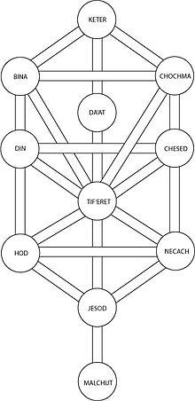Kabbalah Numerology