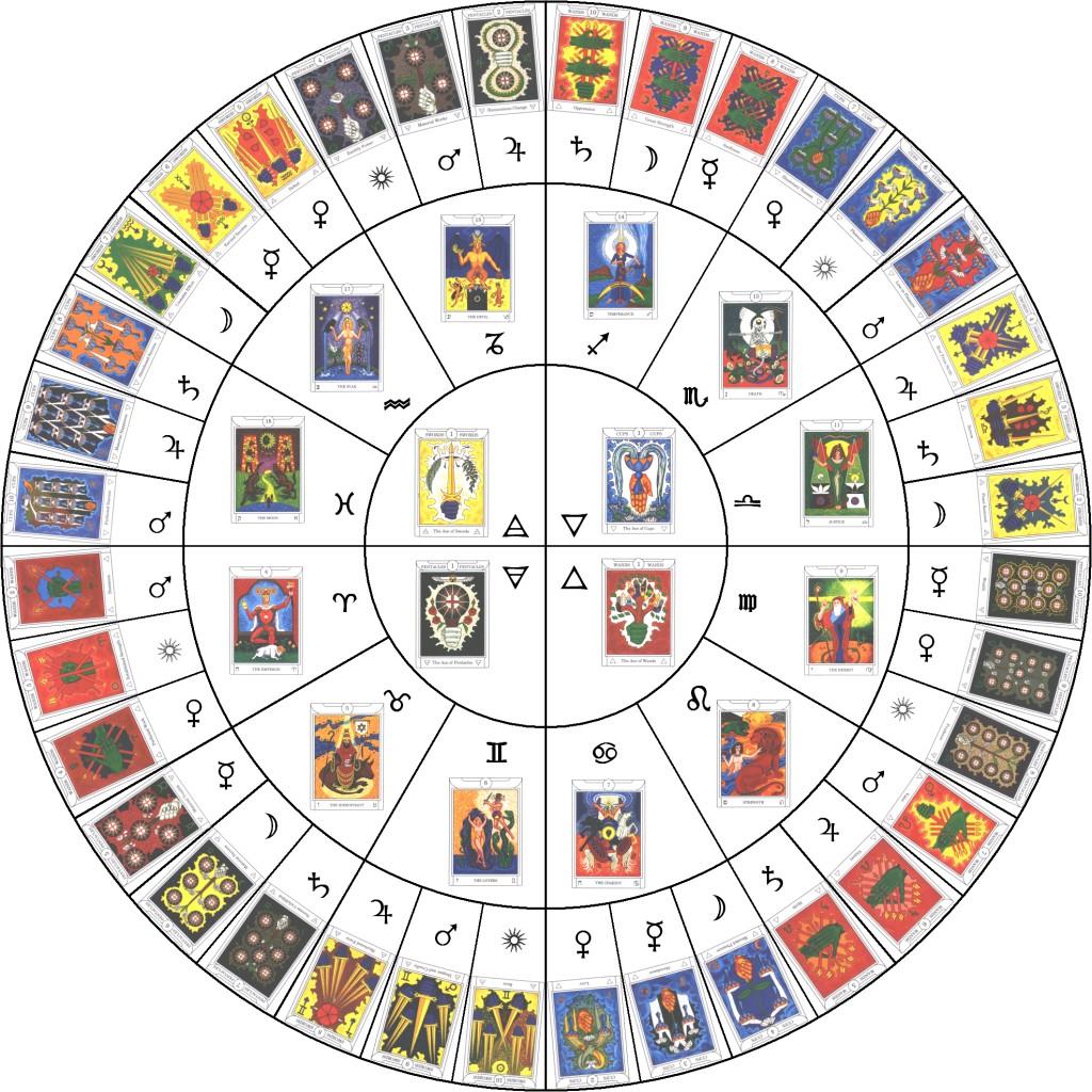 tarot horoscope readings